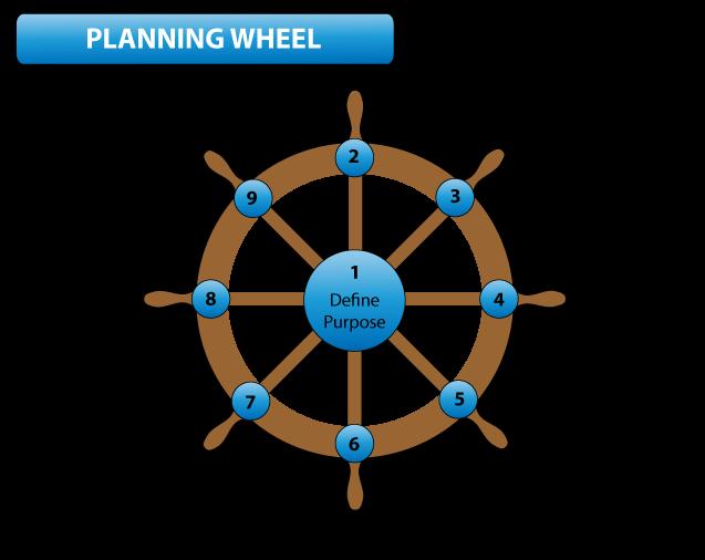 planning_wheel_2